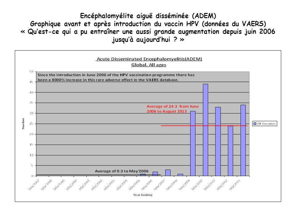 Encéphalomyélite aiguë disséminée (ADEM) Graphique avant et après introduction du vaccin HPV (données du VAERS) « Quest-ce qui a pu entraîner une auss