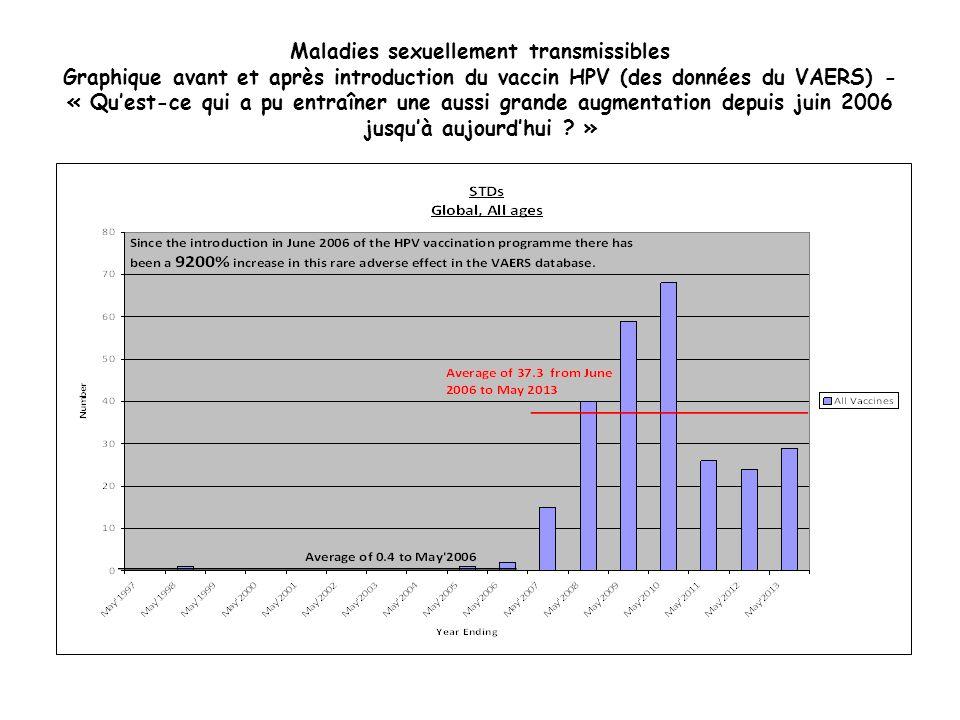 Maladies sexuellement transmissibles Graphique avant et après introduction du vaccin HPV (des données du VAERS) - « Quest-ce qui a pu entraîner une au
