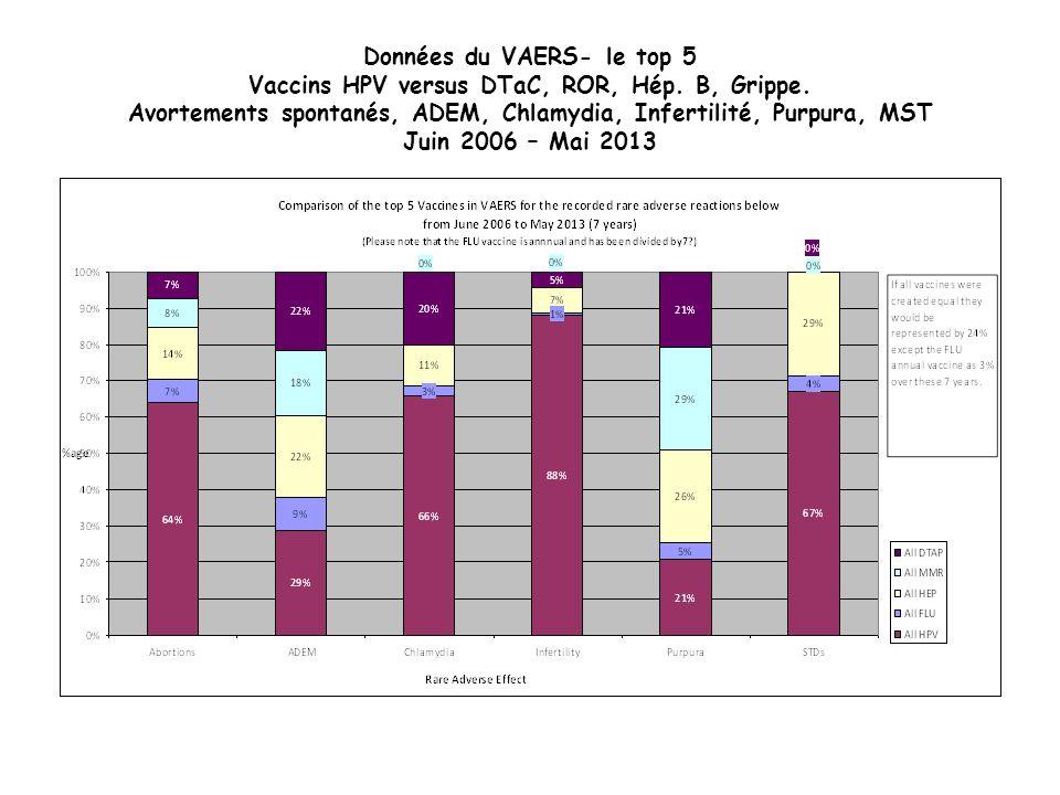 Données du VAERS- le top 5 Vaccins HPV versus DTaC, ROR, Hép. B, Grippe. Avortements spontanés, ADEM, Chlamydia, Infertilité, Purpura, MST Juin 2006 –