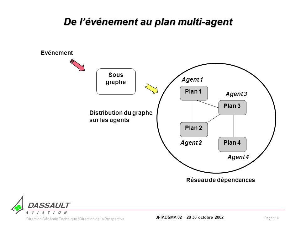 Page : 14 JFIADSMA 02 - 28-30 octobre 2002 Direction Générale Technique / Direction de la Prospective De lévénement au plan multi-agent Sous graphe Plan 1 Plan 2 Plan 3 Plan 4 Agent 1 Agent 2 Agent 3 Agent 4 Distribution du graphe sur les agents Réseau de dépendances Evénement