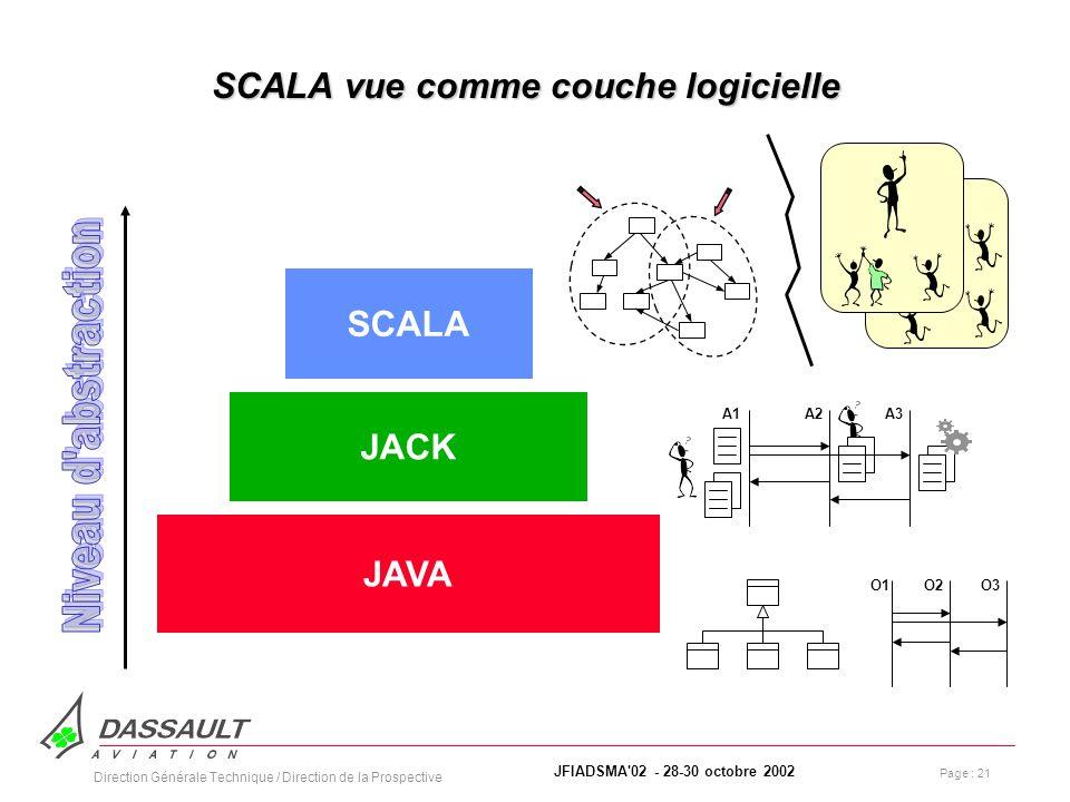 Page : 21 JFIADSMA 02 - 28-30 octobre 2002 Direction Générale Technique / Direction de la Prospective SCALA vue comme couche logicielle SCALA JACK JAVA O1O3O2 A1A3A2