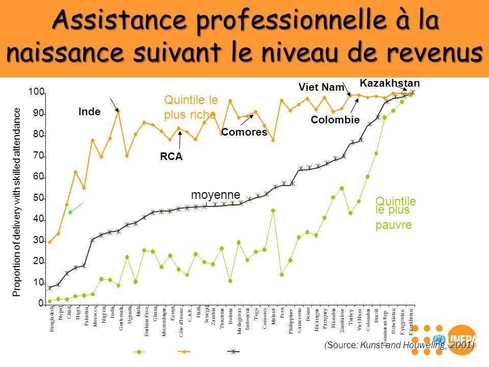 Assistance professionnelle à la naissance suivant le niveau de revenus (Source: Kunst and Houweling, 2001) Quintile le plus pauvre moyenne Quintile le