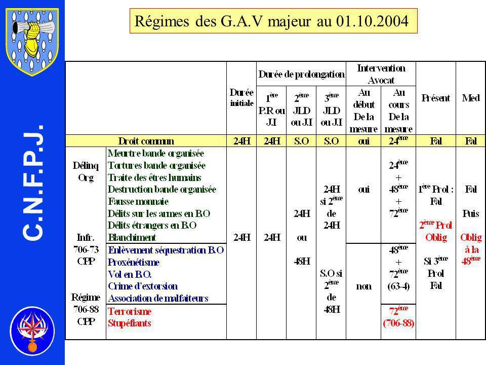 Régimes des G.A.V majeur au 01.10.2004