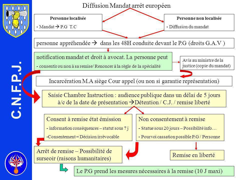 Diffusion Mandat arrêt européen Personne non localisée - Diffusion du mandat Personne localisée - Mandat P.G T.C personne appréhendée dans les 48H conduite devant le P.G (droits G.A.V ) notification mandat et droit à avocat.