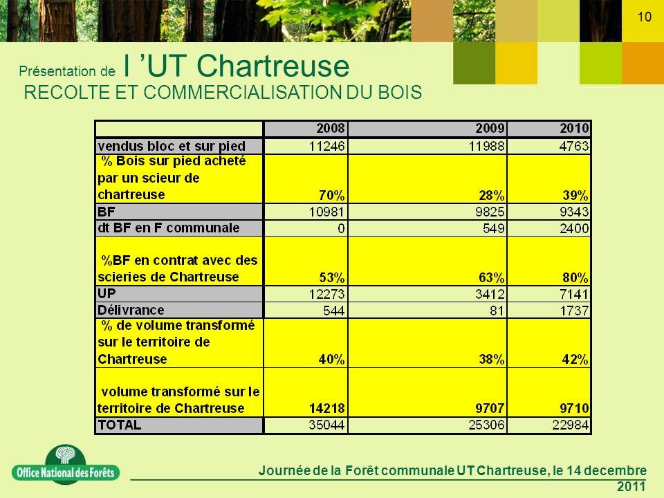 Journée de la Forêt communale UT Chartreuse, le 14 decembre 2011 10 Présentation de l UT Chartreuse RECOLTE ET COMMERCIALISATION DU BOIS
