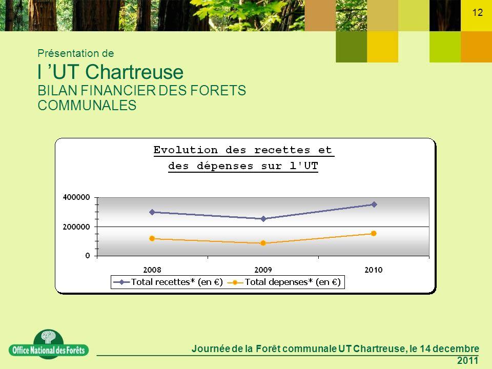 Journée de la Forêt communale UT Chartreuse, le 14 decembre 2011 12 Présentation de l UT Chartreuse BILAN FINANCIER DES FORETS COMMUNALES