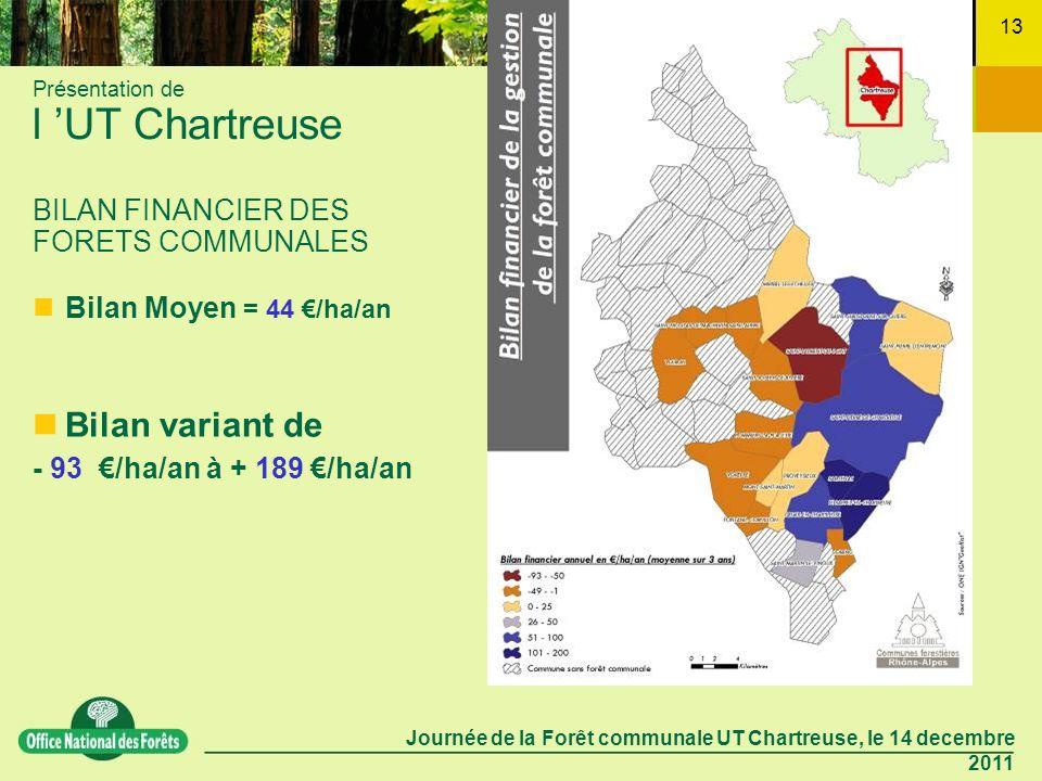 Journée de la Forêt communale UT Chartreuse, le 14 decembre 2011 13 Présentation de l UT Chartreuse BILAN FINANCIER DES FORETS COMMUNALES Bilan variant de - 93 /ha/an à + 189 /ha/an Bilan Moyen = 44 /ha/an