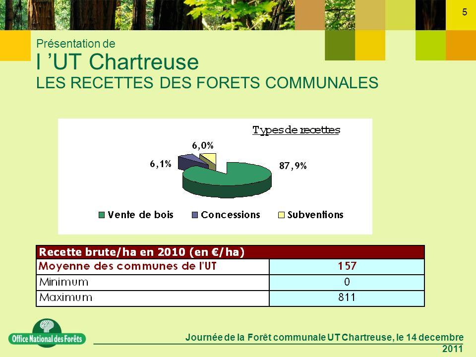 Journée de la Forêt communale UT Chartreuse, le 14 decembre 2011 5 Présentation de l UT Chartreuse LES RECETTES DES FORETS COMMUNALES