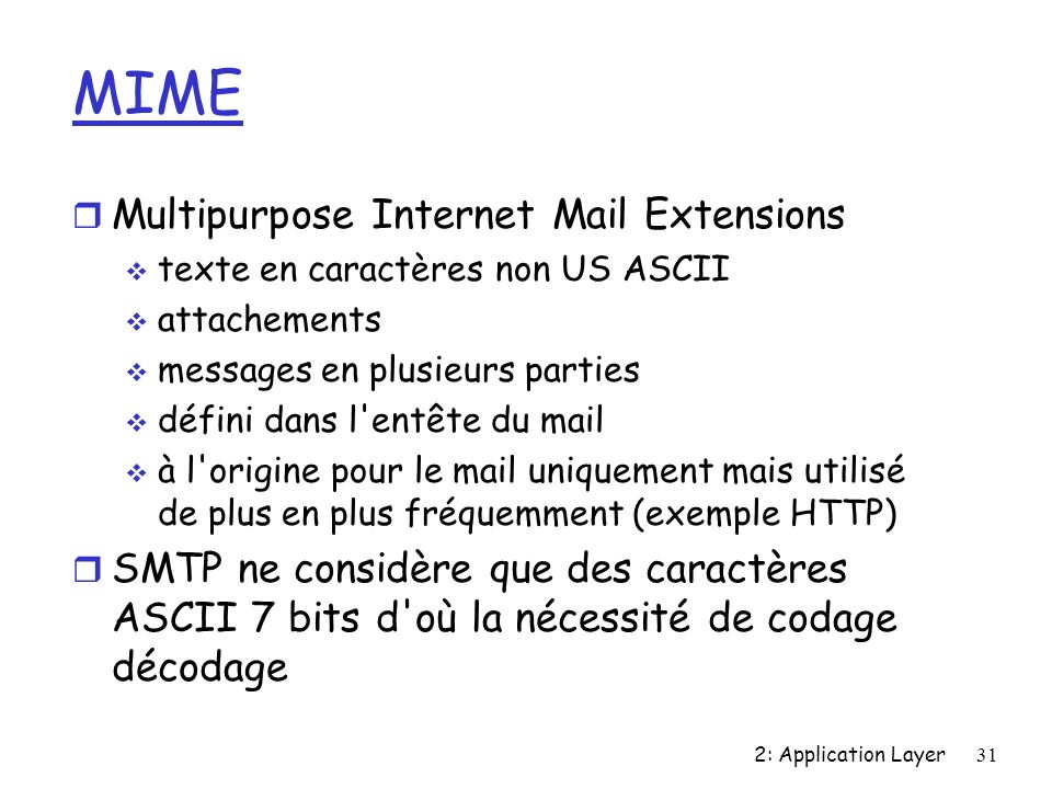 2: Application Layer31 MIME r Multipurpose Internet Mail Extensions texte en caractères non US ASCII attachements messages en plusieurs parties défini