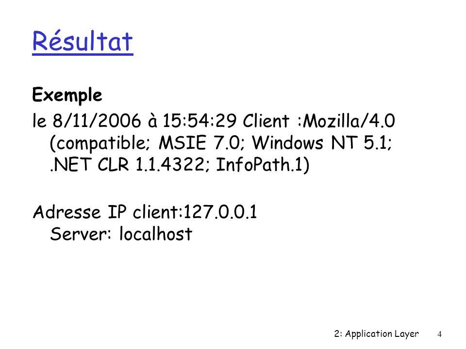 2: Application Layer5 Reçu par le client Exemple très simple Exemple le 8/11/2006 à 15:54:29 Client :Mozilla/4.0 (compatible; MSIE 7.0; Windows NT 5.1;.NET CLR 1.1.4322; InfoPath.1) Adresse IP client:127.0.0.1 Server: localhost