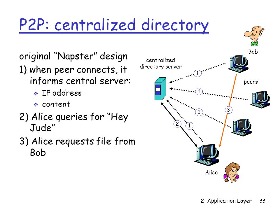 2: Application Layer55 P2P: centralized directory original Napster design 1) when peer connects, it informs central server: IP address content 2) Alic