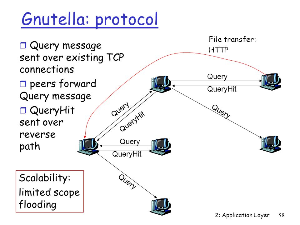2: Application Layer58 Gnutella: protocol Query QueryHit Query QueryHit Query QueryHit File transfer: HTTP r Query message sent over existing TCP conn