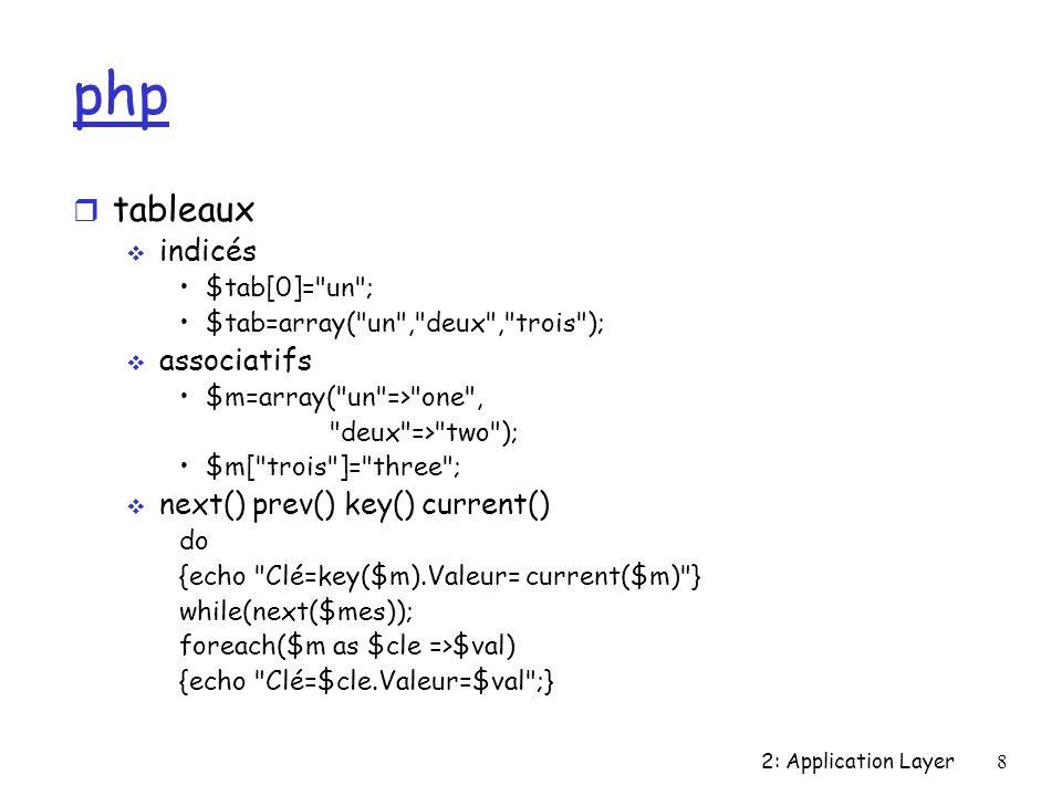 2: Application Layer69 Quelques réseaux r Napster (historique) Protocole: architecture centralisée recherche par indexation r Fasttrack clients: Kazaa Mldonkey architecture hybride recherche par indexation et diffusion entre ultrapeers identification faible des fichiers (MD5 sur 300ko puis hachage sur 32 bits) http (+ swarming)