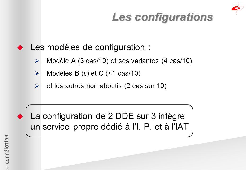 corrélation 11 Les configurations Les modèles de configuration : Modèle A (3 cas/10) et ses variantes (4 cas/10) Modèles B ( ) et C (<1 cas/10) et les autres non aboutis (2 cas sur 10) La configuration de 2 DDE sur 3 intègre un service propre dédié à lI.