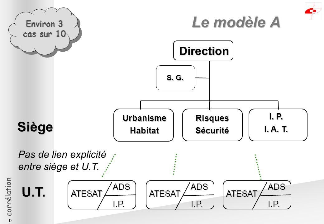 corrélation 12 Le modèle A S. G. Pas de lien explicité entre siège et U.T.