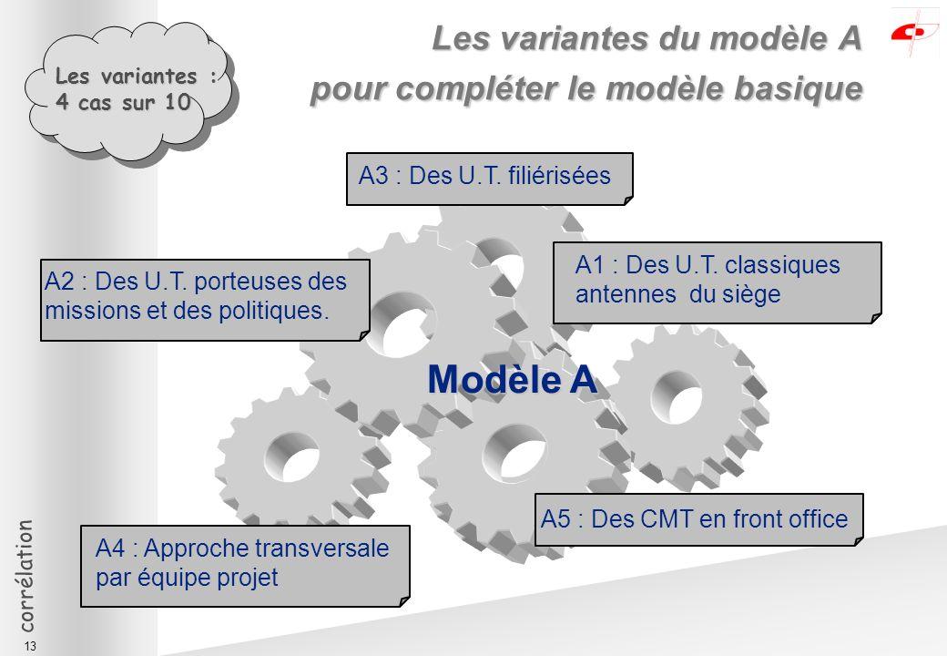 corrélation 13 Les variantes du modèle A pour compléter le modèle basique Modèle A A3 : Des U.T.