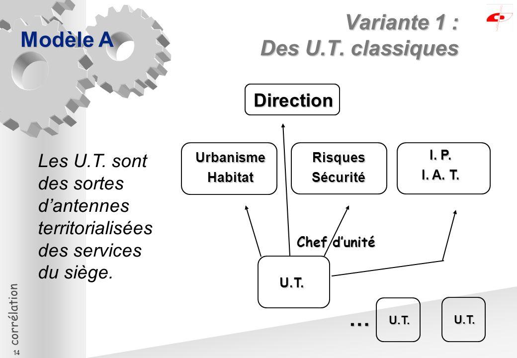 corrélation 14 Variante 1 : Des U.T. classiques Modèle A U.T.