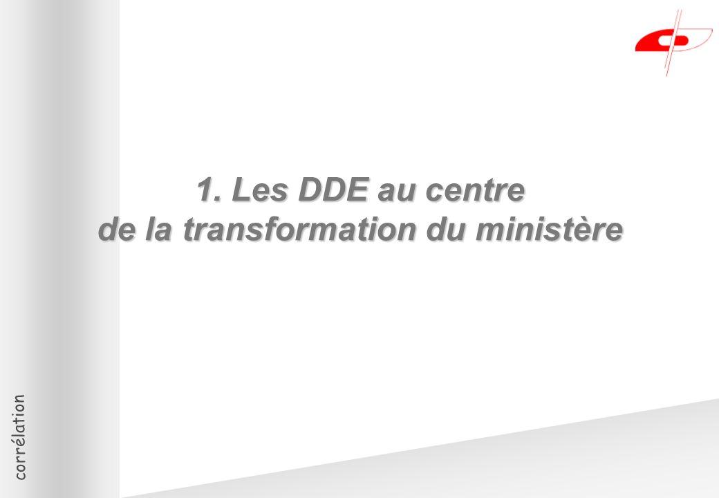 corrélation 1. Les DDE au centre de la transformation du ministère