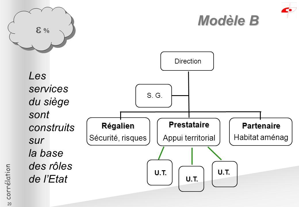 corrélation 20 Modèle B Direction S. G.