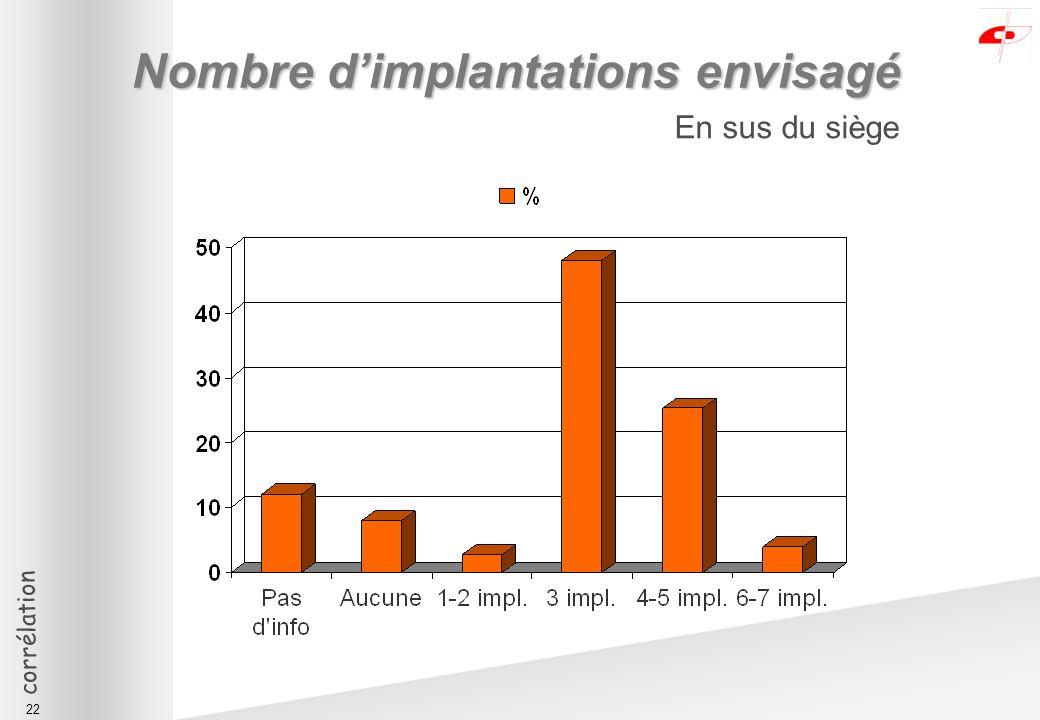 corrélation 22 Nombre dimplantations envisagé En sus du siège