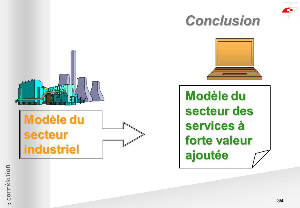 corrélation 29 Conclusion Modèle du secteur des services à forte valeur ajoutée Modèle du secteur industriel Modèle du secteur industriel 3/4