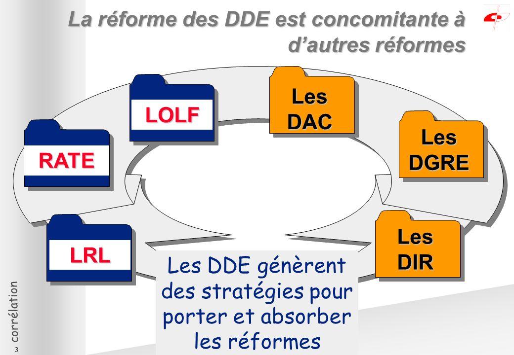 corrélation 3 LOLF RATE LRL Les DAC Les DGRE Les DDE génèrent des stratégies pour porter et absorber les réformes Les DIR La réforme des DDE est concomitante à dautres réformes