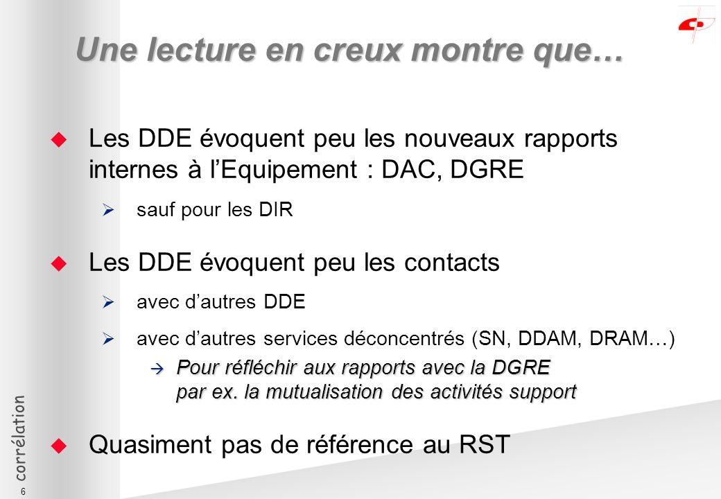 corrélation 6 Une lecture en creux montre que… Les DDE évoquent peu les nouveaux rapports internes à lEquipement : DAC, DGRE sauf pour les DIR Les DDE évoquent peu les contacts avec dautres DDE avec dautres services déconcentrés (SN, DDAM, DRAM…) Pour réfléchir aux rapports avec la DGRE par ex.