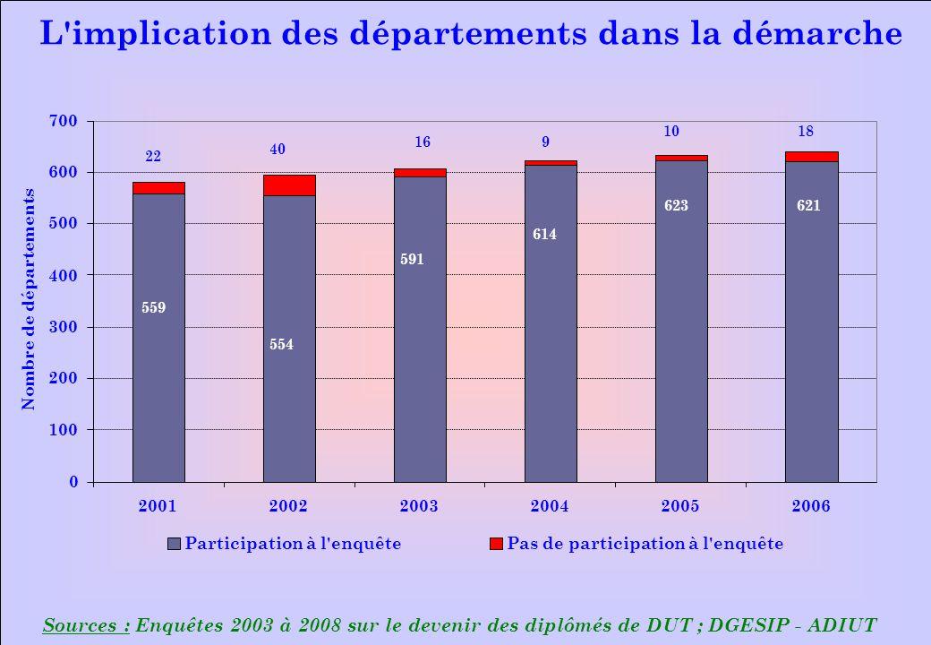 www.iut-fr.net Sources : Enquêtes 2003 à 2008 sur le devenir des diplômés de DUT ; DGESIP - ADIUT L'implication des départements dans la démarche 0 10