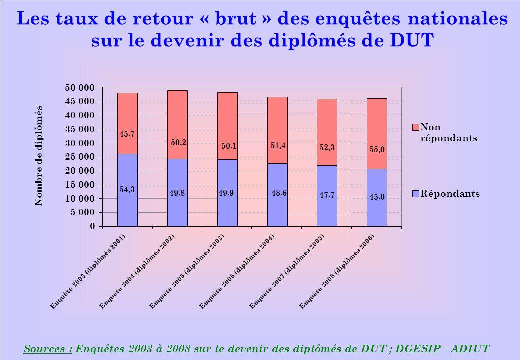 www.iut-fr.net Sources : Enquêtes 2003 à 2008 sur le devenir des diplômés de DUT ; DGESIP - ADIUT Les taux de retour « brut » des enquêtes nationales sur le devenir des diplômés de DUT 0 5 000 10 000 15 000 20 000 25 000 30 000 35 000 40 000 45 000 50 000 Enquête 2003 (diplômés 2001)Enquête 2004 (diplômés 2002)Enquête 2005 (diplômés 2003) Enquête 2006 (diplômés 2004) Enquête 2007 (diplômés 2005)Enquête 2008 (diplômés 2006) Nombre de diplômés Non répondants Répondants 45,0 55,0 49,8 50,2 49,9 50,1 48,6 51,4 47,7 52,3 54,3 45,7