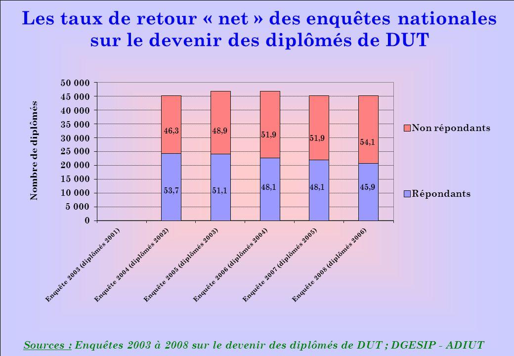 www.iut-fr.net Sources : Enquêtes 2003 à 2008 sur le devenir des diplômés de DUT ; DGESIP - ADIUT Les taux de retour « net » des enquêtes nationales sur le devenir des diplômés de DUT 0 5 000 10 000 15 000 20 000 25 000 30 000 35 000 40 000 45 000 50 000 Enquête 2003 (diplômés 2001)Enquête 2004 (diplômés 2002)Enquête 2005 (diplômés 2003)Enquête 2006 (diplômés 2004)Enquête 2007 (diplômés 2005)Enquête 2008 (diplômés 2006) Nombre de diplômés Non répondants Répondants 53,7 46,3 51,1 48,9 48,1 51,9 48,1 51,9 45,9 54,1