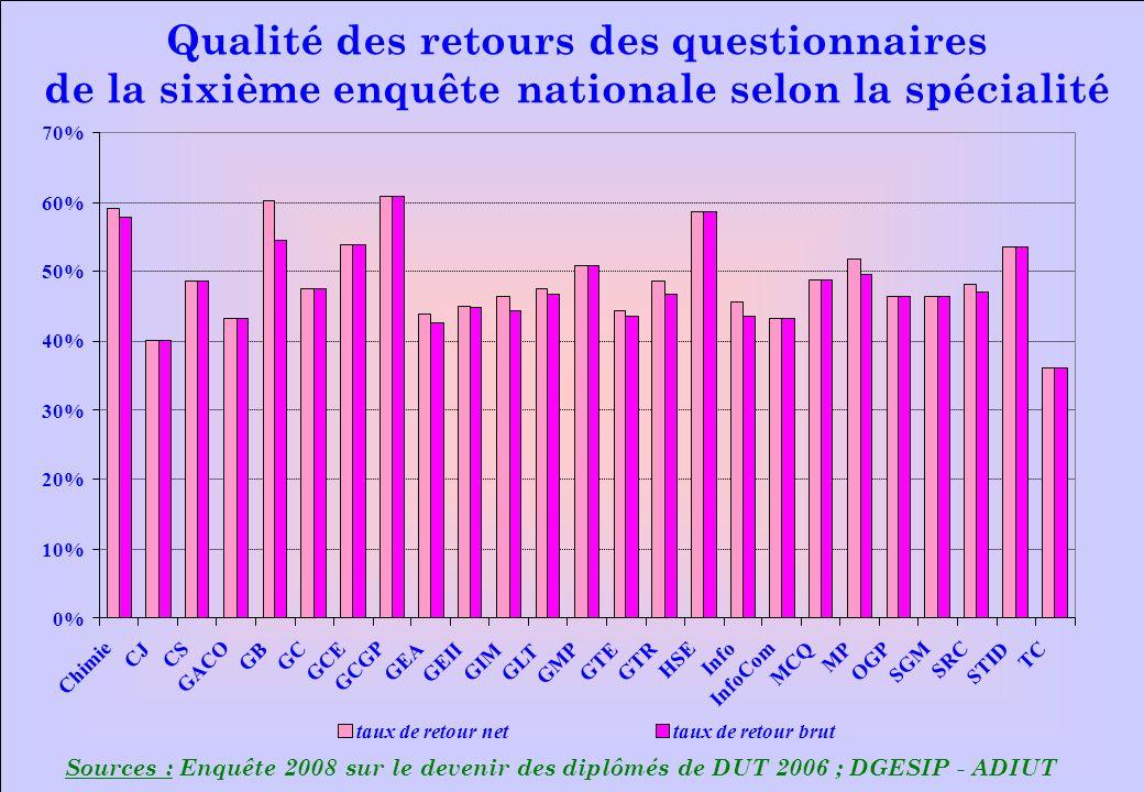 www.iut-fr.net 0% 10% 20% 30% 40% 50% 60% 70% Chimie CJ CS GACO GB GC GCE GCGP GEA GEII GIMGLT GMP GTE GTR HSE Info InfoCom MCQ MP OGP SGM SRC STID TC taux de retour nettaux de retour brut Sources : Enquête 2008 sur le devenir des diplômés de DUT 2006 ; DGESIP - ADIUT Qualité des retours des questionnaires de la sixième enquête nationale selon la spécialité