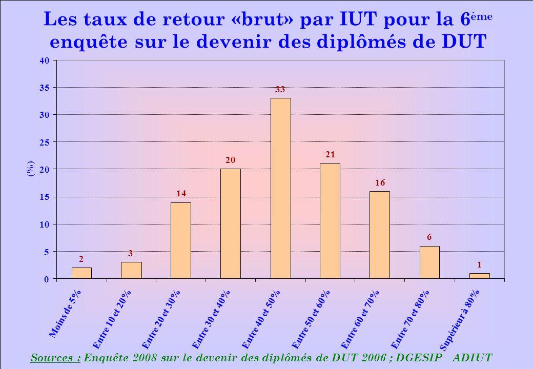 www.iut-fr.net 0 5 10 15 20 25 30 35 40 Moins de 5% Entre 10 et 20%Entre 20 et 30% Entre 30 et 40%Entre 40 et 50%Entre 50 et 60% Entre 60 et 70% Entre