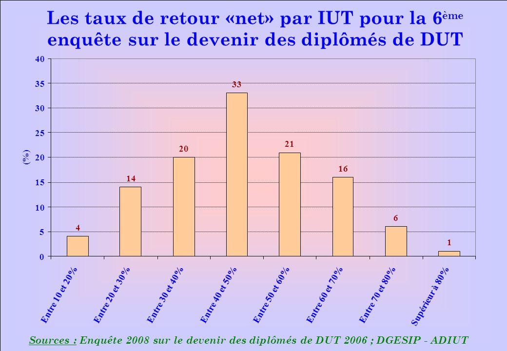 www.iut-fr.net 0 5 10 15 20 25 30 35 40 Entre 10 et 20% Entre 20 et 30% Entre 30 et 40%Entre 40 et 50%Entre 50 et 60%Entre 60 et 70%Entre 70 et 80% Su
