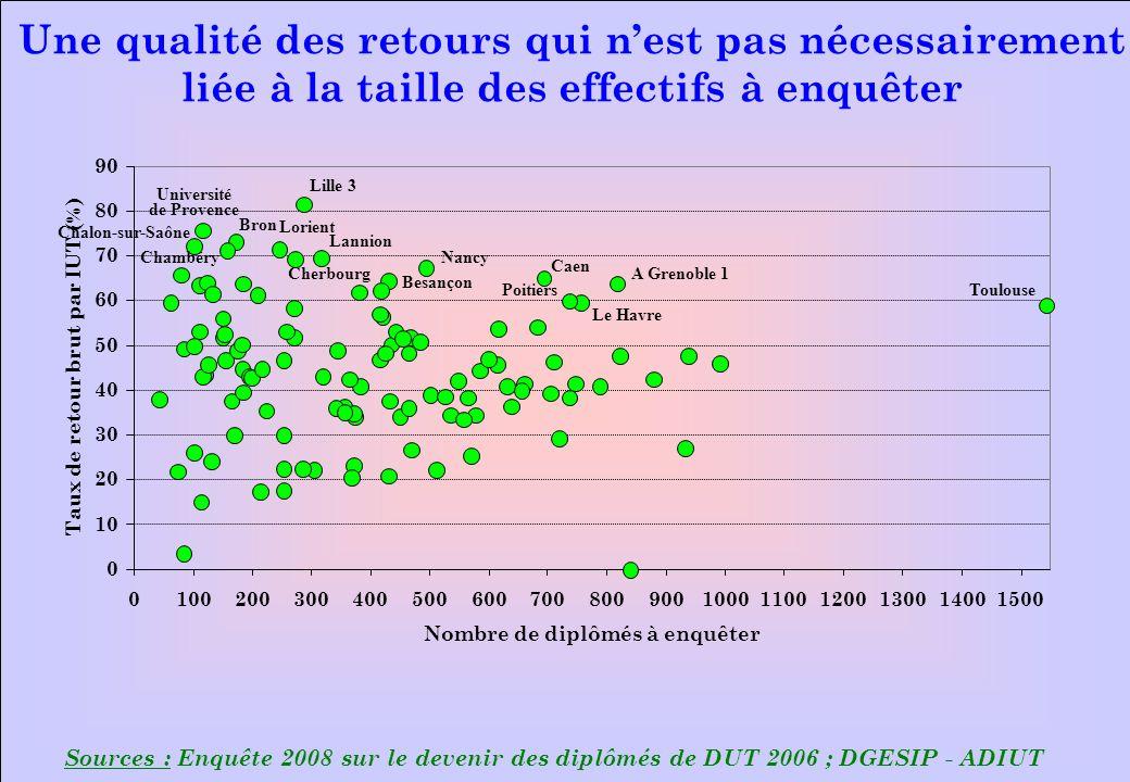www.iut-fr.net 0 10 20 30 40 50 60 70 80 90 0100200300400500600700800900100011001200130014001500 Nombre de diplômés à enquêter Taux de retour brut par IUT (%) Sources : Enquête 2008 sur le devenir des diplômés de DUT 2006 ; DGESIP - ADIUT Une qualité des retours qui nest pas nécessairement liée à la taille des effectifs à enquêter Lorient Lille 3 Université de Provence Bron Chalon-sur-Saône Chambéry Cherbourg Lannion Nancy Caen A Grenoble 1 ToulousePoitiers Le Havre Besançon