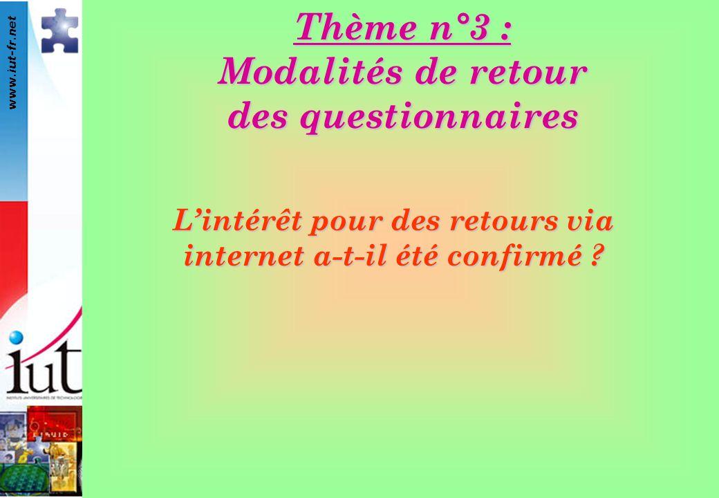 www.iut-fr.net Lintérêt pour des retours via internet a-t-il été confirmé ? Thème n°3 : Modalités de retour des questionnaires