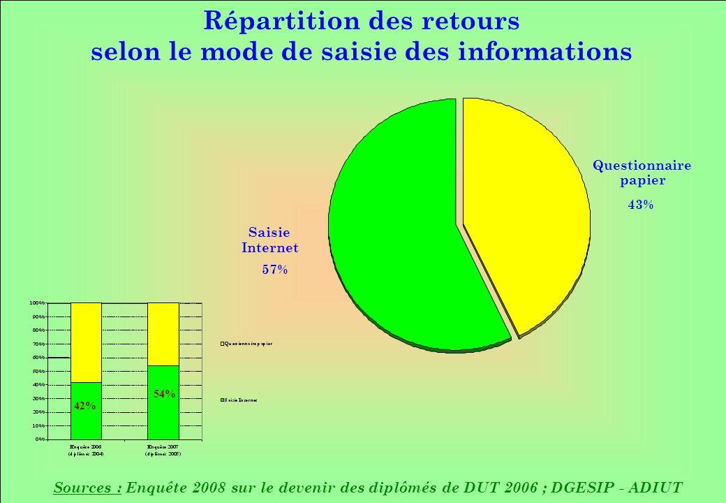 Répartition des retours selon le mode de saisie des informations Sources : Enquête 2008 sur le devenir des diplômés de DUT 2006 ; DGESIP - ADIUT Questionnaire papier 43% Saisie Internet 57% 42% 54%