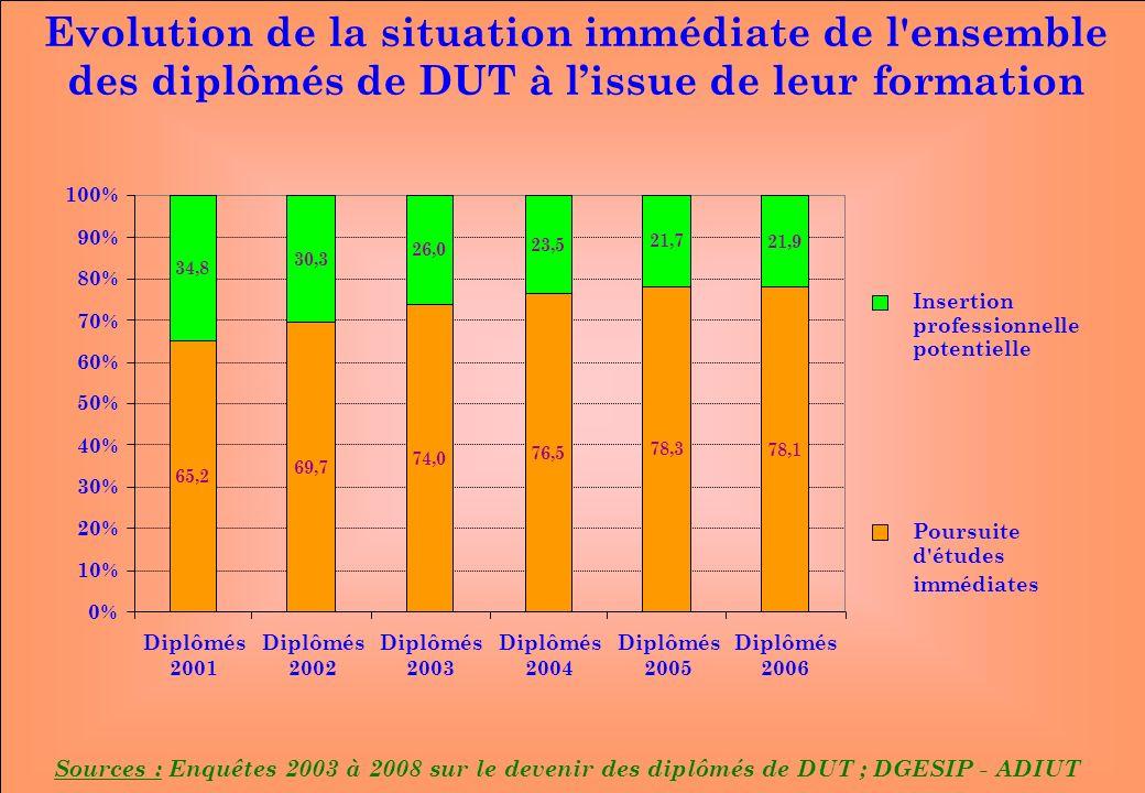 www.iut-fr.net 0% 10% 20% 30% 40% 50% 60% 70% 80% 90% 100% Diplômés 2001 Diplômés 2002 Diplômés 2003 Diplômés 2004 Diplômés 2005 Diplômés 2006 Insertion professionnelle potentielle Poursuite d études immédiates Sources : Enquêtes 2003 à 2008 sur le devenir des diplômés de DUT ; DGESIP - ADIUT Evolution de la situation immédiate de l ensemble des diplômés de DUT à lissue de leur formation 65,2 69,7 74,0 76,5 78,3 34,8 30,3 26,0 23,5 21,7 78,1 21,9