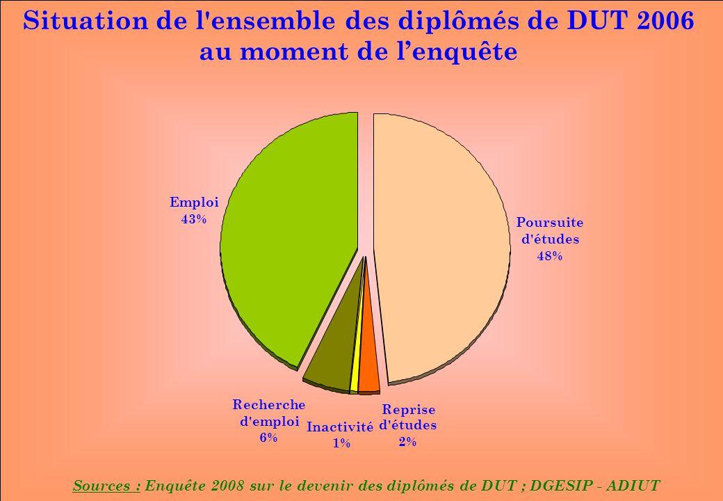 www.iut-fr.net Poursuite d études 48% Emploi 43% Inactivité 1% Reprise d études 2% Recherche d emploi 6% Situation de l ensemble des diplômés de DUT 2006 au moment de lenquête Sources : Enquête 2008 sur le devenir des diplômés de DUT ; DGESIP - ADIUT