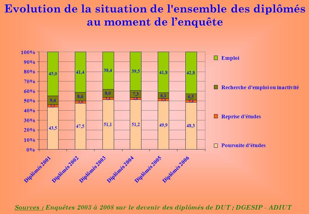www.iut-fr.net 0% 10% 20% 30% 40% 50% 60% 70% 80% 90% 100% Diplômés 2001Diplômés 2002Diplômés 2003Diplômés 2004Diplômés 2005Diplômés 2006 Emploi Recherche d emploi ou inactivité Reprise d études Poursuite d études Sources : Enquêtes 2003 à 2008 sur le devenir des diplômés de DUT ; DGESIP - ADIUT Evolution de la situation de l ensemble des diplômés au moment de lenquête 43,5 47,5 51,1 2,2 2,5 2,4 9,4 8,6 8,0 45,0 41,4 38,4 51,2 49,9 2,0 2,3 7,3 6,1 39,5 41,8 48,3 2,4 6,5 42,8