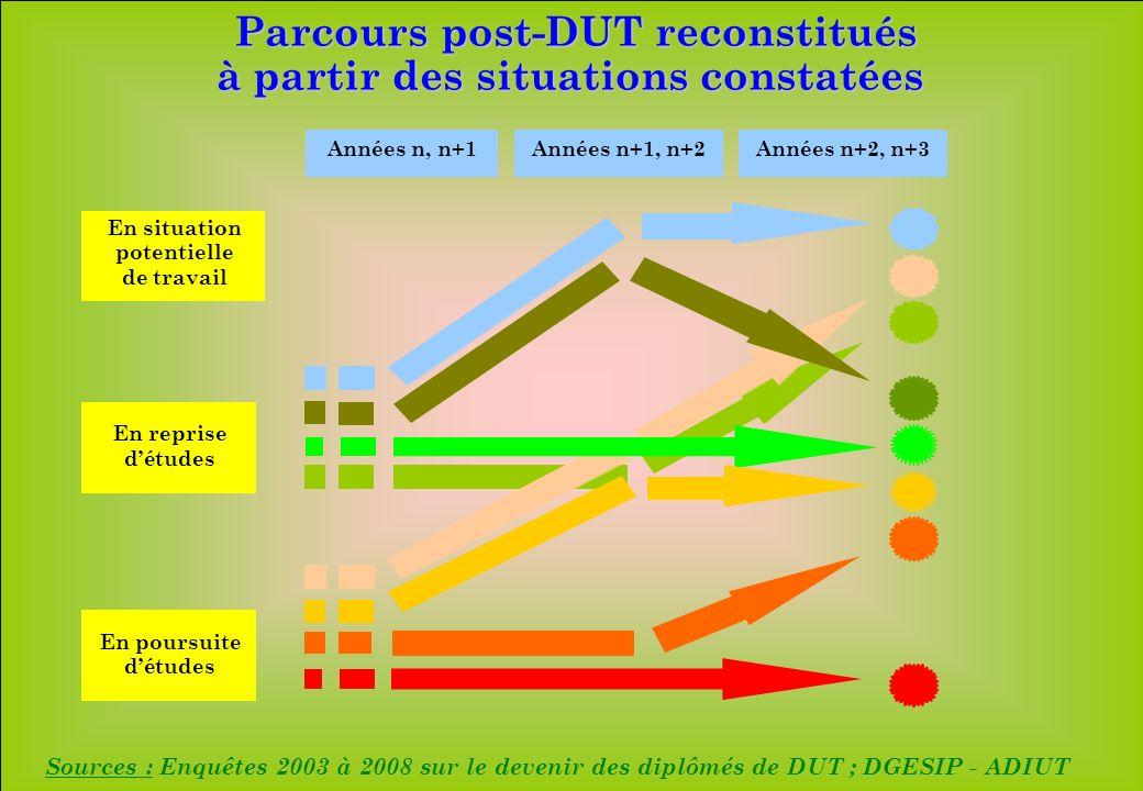 Parcours post-DUT reconstitués à partir des situations constatées Sources : Enquêtes 2003 à 2008 sur le devenir des diplômés de DUT ; DGESIP - ADIUT A