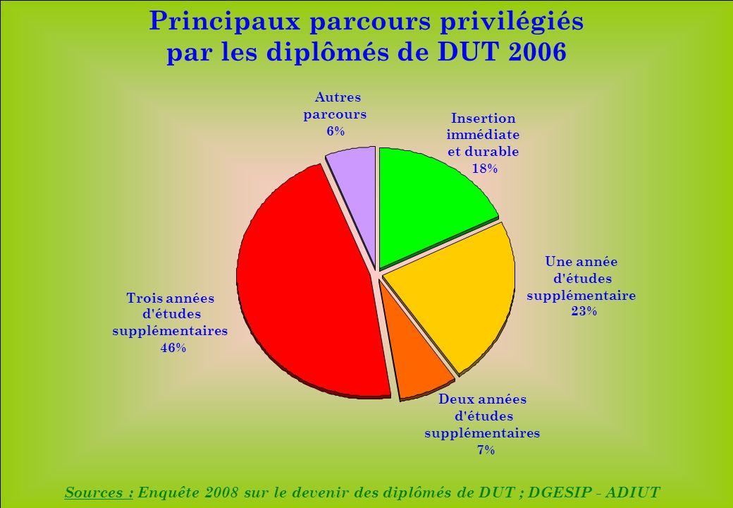 www.iut-fr.net Sources : Enquête 2008 sur le devenir des diplômés de DUT ; DGESIP - ADIUT Principaux parcours privilégiés par les diplômés de DUT 2006 Trois années d études supplémentaires 46% Deux années d études supplémentaires 7% Une année d études supplémentaire 23% Autres parcours 6% Insertion immédiate et durable 18%