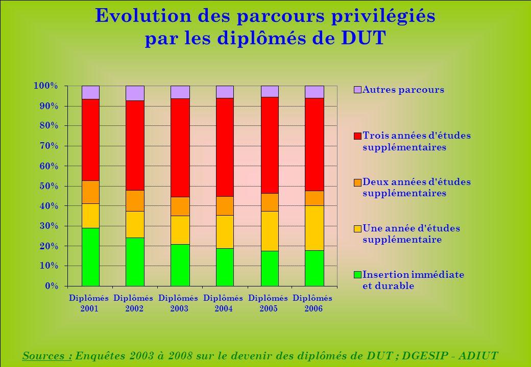 www.iut-fr.net 0% 10% 20% 30% 40% 50% 60% 70% 80% 90% 100% Diplômés 2001 Diplômés 2002 Diplômés 2003 Diplômés 2004 Diplômés 2005 Diplômés 2006 Autres parcours Trois années d études supplémentaires Deux années d études supplémentaires Une année d études supplémentaire Insertion immédiate et durable Sources : Enquêtes 2003 à 2008 sur le devenir des diplômés de DUT ; DGESIP - ADIUT Evolution des parcours privilégiés par les diplômés de DUT
