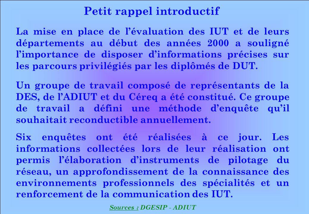 Petit rappel introductif Sources : DGESIP - ADIUT La mise en place de lévaluation des IUT et de leurs départements au début des années 2000 a souligné