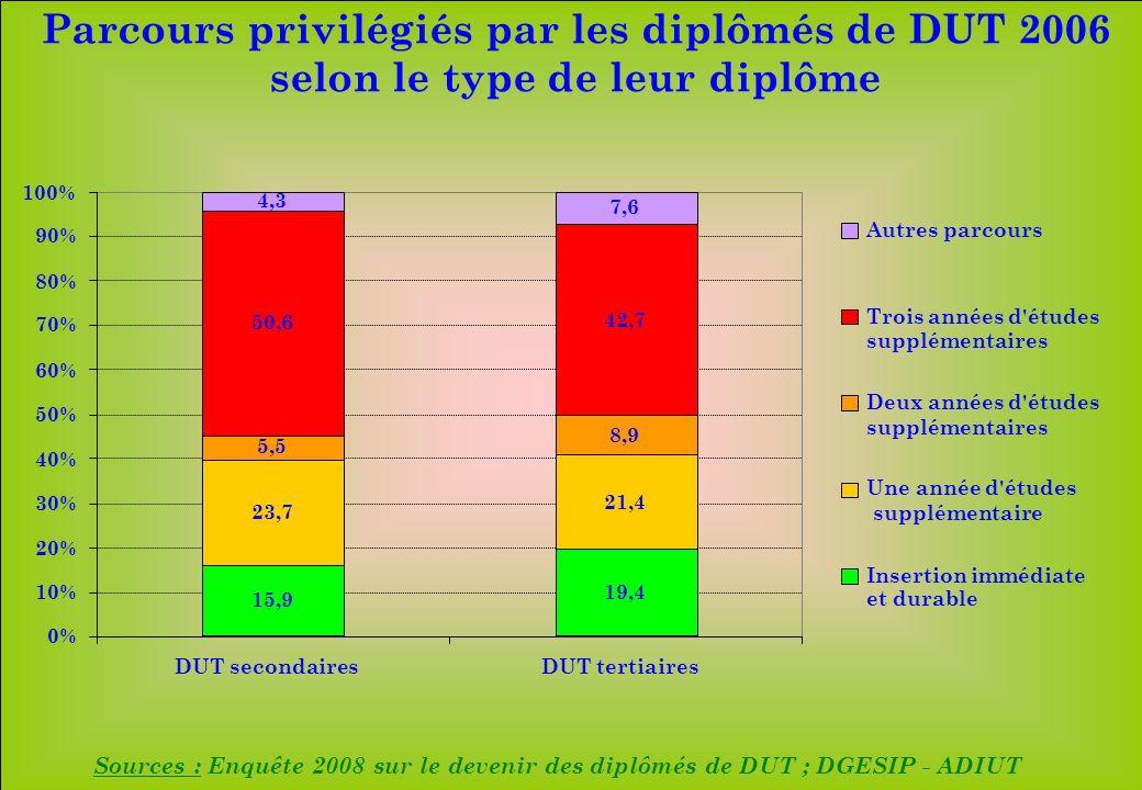 www.iut-fr.net 0% 10% 20% 30% 40% 50% 60% 70% 80% 90% 100% DUT secondairesDUT tertiaires Autres parcours Trois années d'études supplémentaires Deux an