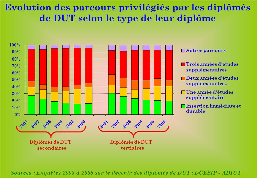www.iut-fr.net 0% 10% 20% 30% 40% 50% 60% 70% 80% 90% 100% 200120022003200420052006200120022003200420052006 Autres parcours Trois années d études supplémentaires Deux années d études supplémentaires Une année d études supplémentaire Insertion immédiate et durable Diplômés de DUT secondaires Diplômés de DUT tertiaires Sources : Enquêtes 2003 à 2008 sur le devenir des diplômés de DUT ; DGESIP - ADIUT Evolution des parcours privilégiés par les diplômés de DUT selon le type de leur diplôme