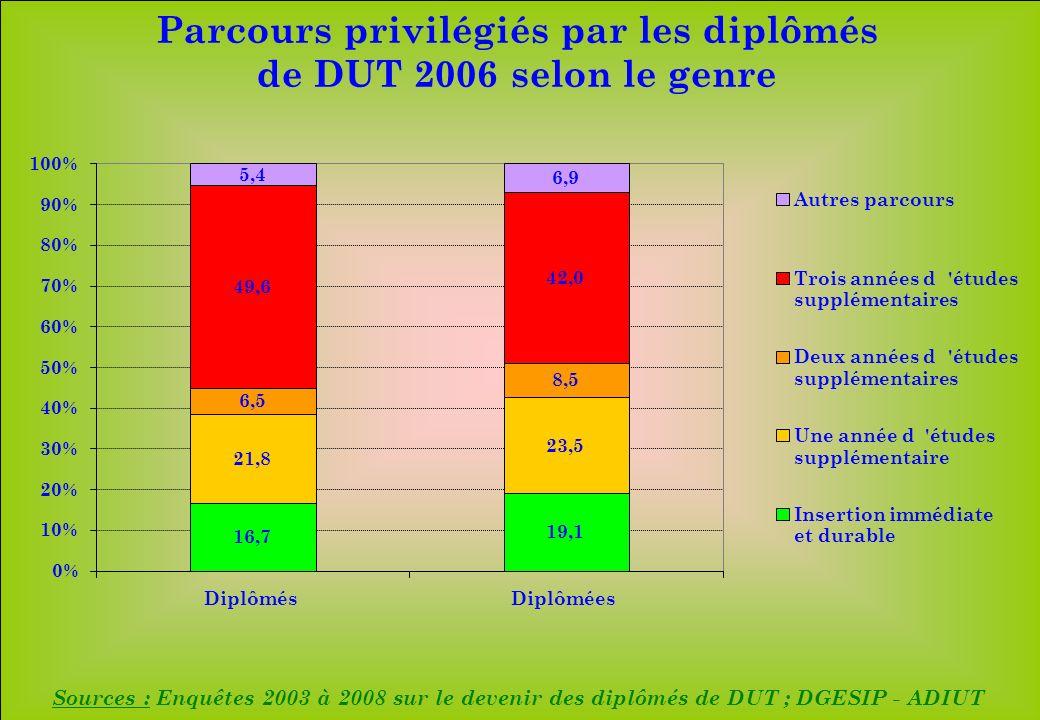 www.iut-fr.net 0% 10% 20% 30% 40% 50% 60% 70% 80% 90% 100% DiplômésDiplômées Autres parcours Trois années d études supplémentaires Deux années d études supplémentaires Une année d études supplémentaire Insertion immédiate et durable 16,7 21,8 6,5 49,6 5,4 19,1 23,5 8,5 42,0 6,9 Parcours privilégiés par les diplômés de DUT 2006 selon le genre Sources : Enquêtes 2003 à 2008 sur le devenir des diplômés de DUT ; DGESIP - ADIUT