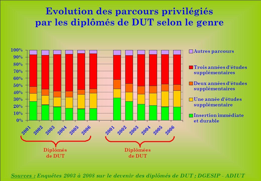 www.iut-fr.net 0% 10% 20% 30% 40% 50% 60% 70% 80% 90% 100% 200120022003200420052006200120022003200420052006 Autres parcours Trois années d études supplémentaires Deux années d études supplémentaires Une année d études supplémentaire Insertion immédiate et durable Diplômés de DUT Diplômées de DUT Sources : Enquêtes 2003 à 2008 sur le devenir des diplômés de DUT ; DGESIP - ADIUT Evolution des parcours privilégiés par les diplômés de DUT selon le genre