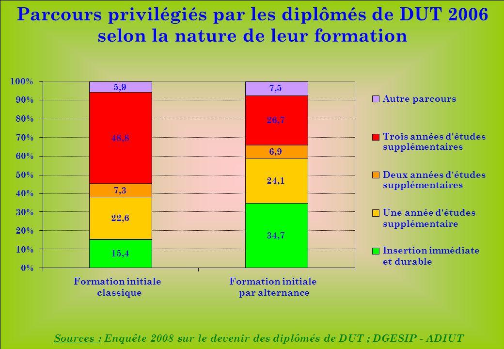 www.iut-fr.net 0% 10% 20% 30% 40% 50% 60% 70% 80% 90% 100% Formation initiale classique Formation initiale par alternance Autre parcours Trois années d études supplémentaires Deux années d études supplémentaires Une année d études supplémentaire Insertion immédiate et durable Parcours privilégiés par les diplômés de DUT 2006 selon la nature de leur formation Sources : Enquête 2008 sur le devenir des diplômés de DUT ; DGESIP - ADIUT 15,4 22,6 7,3 48,8 5,9 34,7 24,1 6,9 26,7 7,5