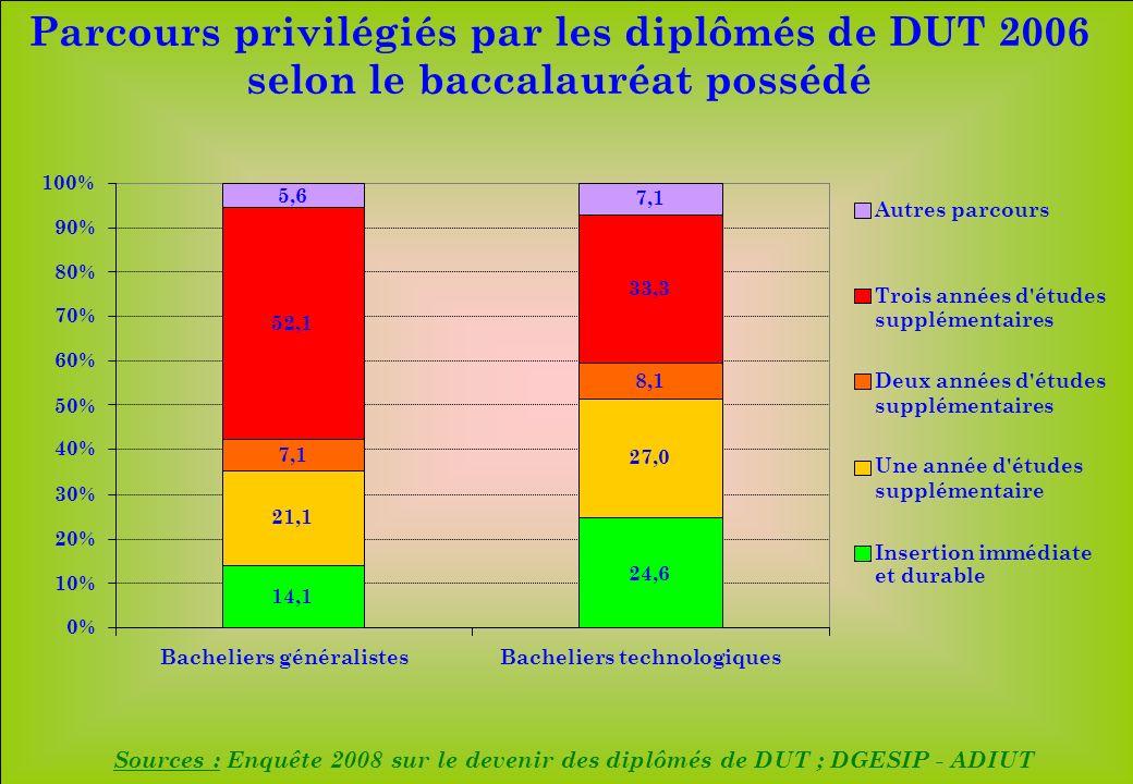 www.iut-fr.net 0% 10% 20% 30% 40% 50% 60% 70% 80% 90% 100% Bacheliers généralistesBacheliers technologiques Autres parcours Trois années d études supplémentaires Deux années d études supplémentaires Une année d études supplémentaire Insertion immédiate et durable Parcours privilégiés par les diplômés de DUT 2006 selon le baccalauréat possédé Sources : Enquête 2008 sur le devenir des diplômés de DUT ; DGESIP - ADIUT 14,1 21,1 7,1 52,1 5,6 24,6 27,0 8,1 33,3 7,1