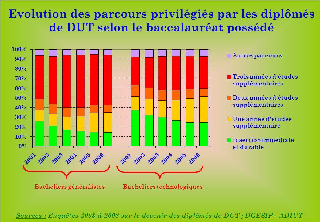 www.iut-fr.net 0% 10% 20% 30% 40% 50% 60% 70% 80% 90% 100% 200120022003200420052006200120022003200420052006 Autres parcours Trois années d'études supp